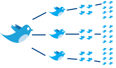 Tweeting can lead to additional traffic and interactions