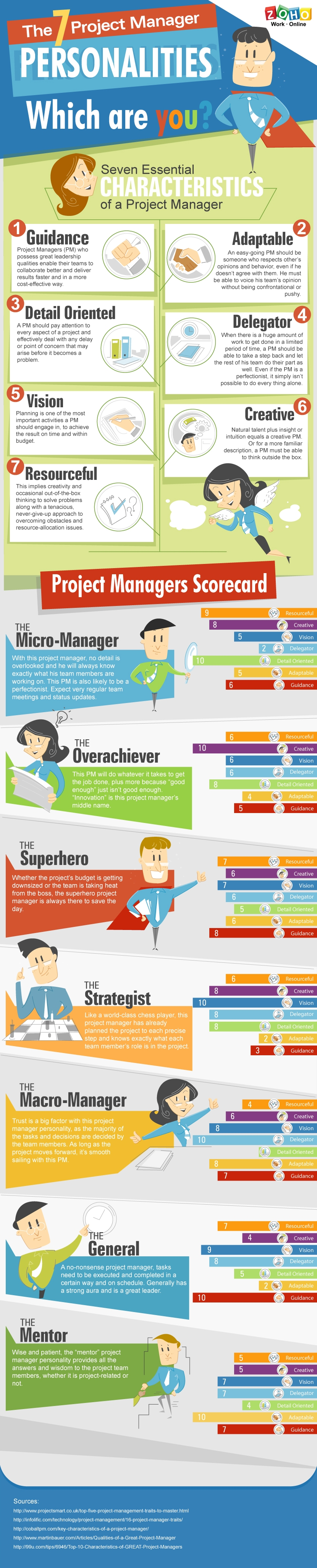 Project Managers Infographic