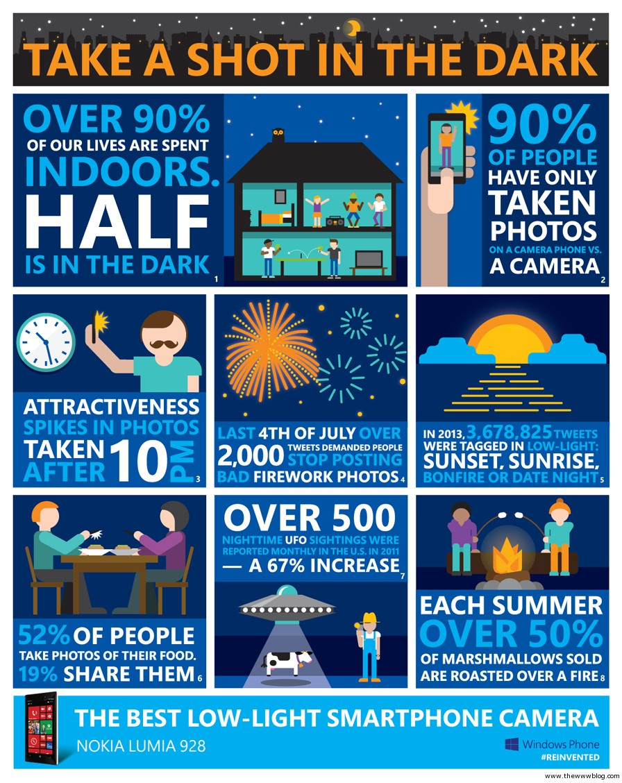 low light nokia lumia 928 infographic