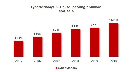 Cyber Monday Sales Figure